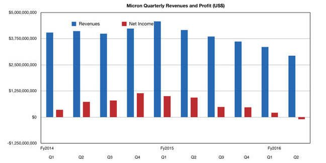 Micron_Q2_fy2016_results