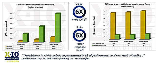 X_IO_Intel_D3700_Performance_650