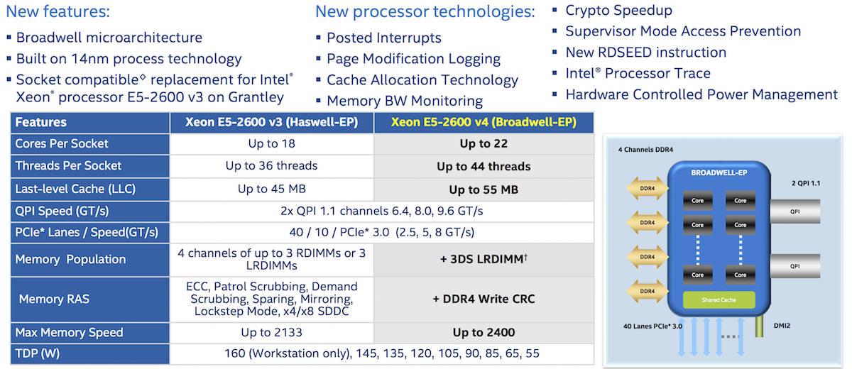 Xeon v 1.0