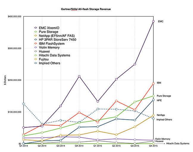 Gartner Stifel AFA quarterly vendor revenues 2014-2015