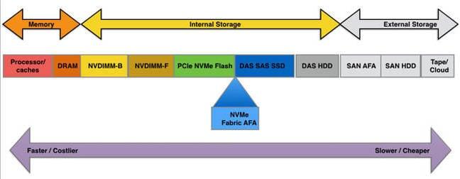 Memory_storage_latency_spectrum