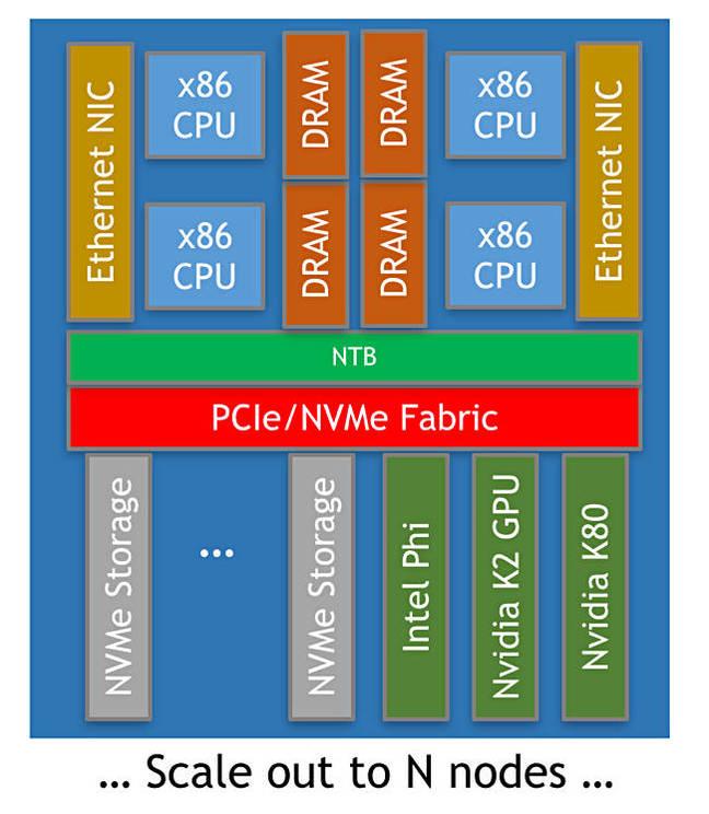 Axellio_block_diagram