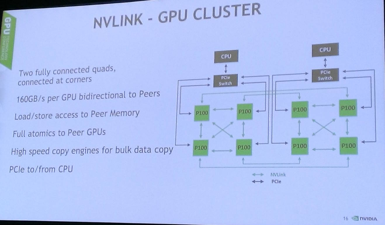 Inside Nvidias Pascal Powered Tesla P100 Whats The Big Deal Wiring Diagram For Model S Future Compute Cores So Far Just Ibms Openpower Can Wire Themselves Direct Into Nvlink That There Would No Need To Shunt Information Over Slower