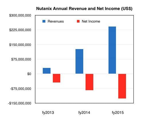 Nutanix_annual_revenues