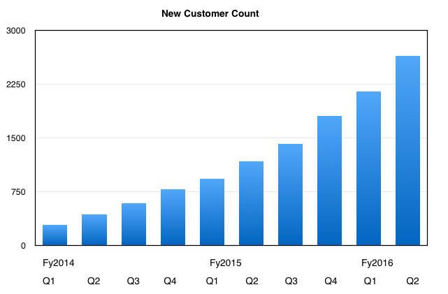 Nutanix_new_customer_count