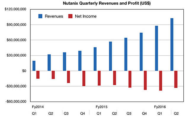 Nutanix_quarterly_revenues