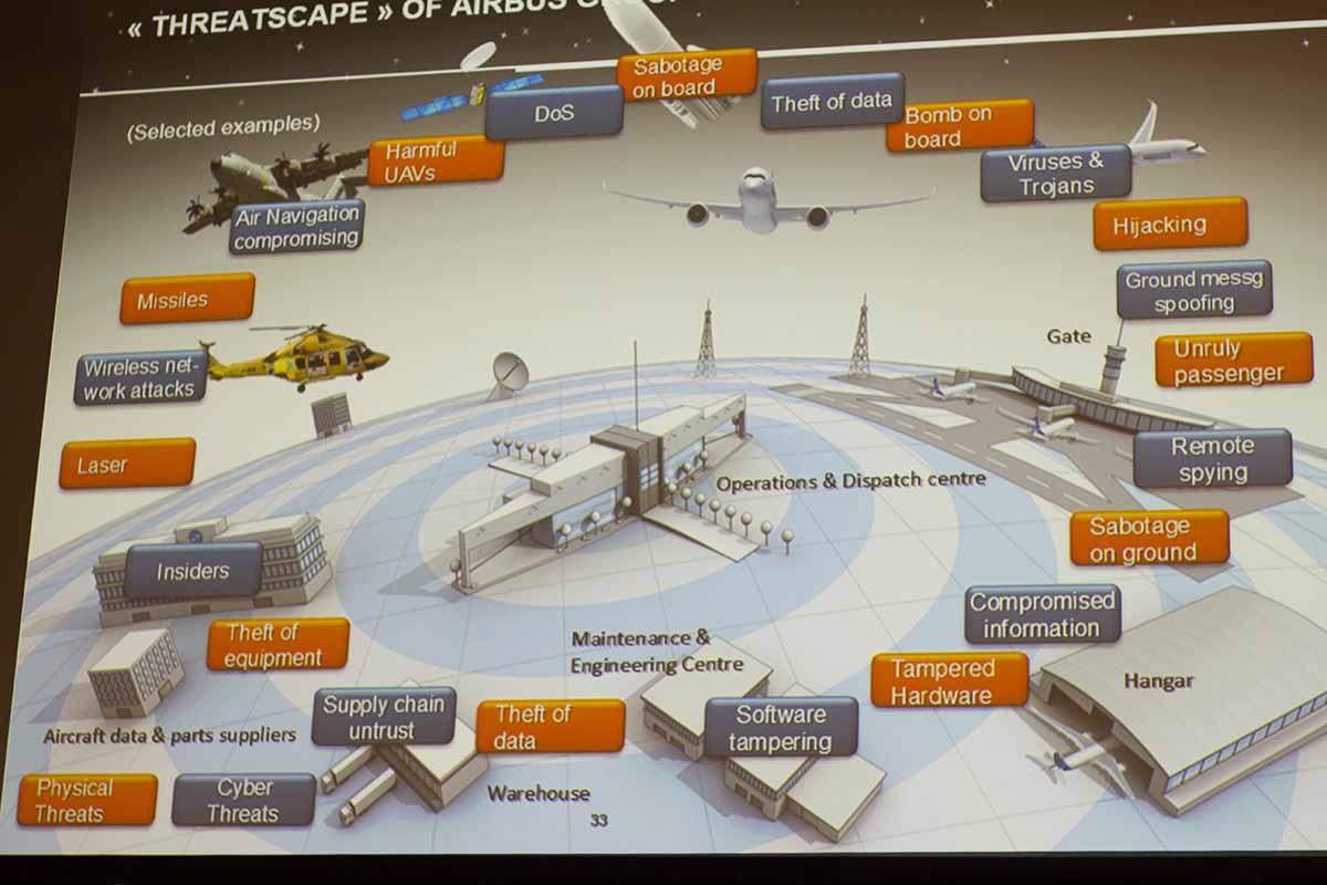 Airbus' threat landscape