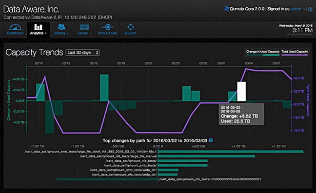 Qumulo capacity_trends