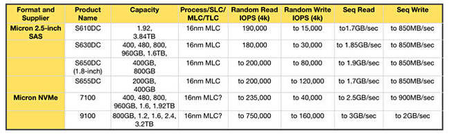 Micron_NVMe_SSDs_performance