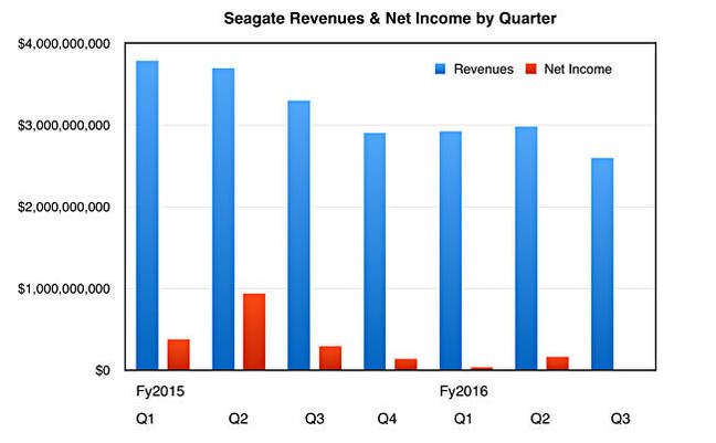 Seagate_revs_to_Q3fy2016