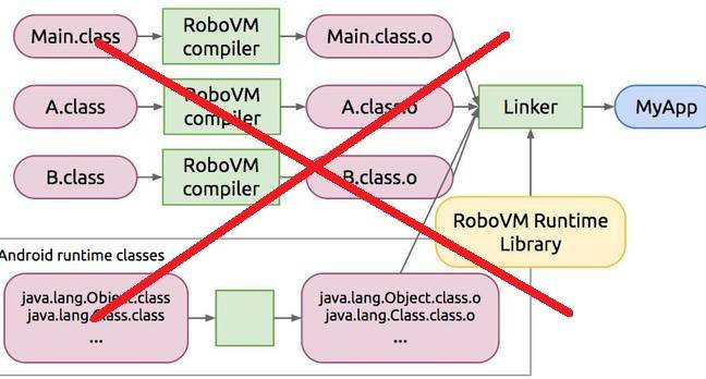 Embrace, extend \u2013 and kill. Microsoft discontinues RoboVM \u2022 The Register