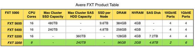 Avere_FXT_5200_table