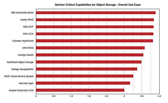 Gartner_Object_Storage_CC_overall_ranking
