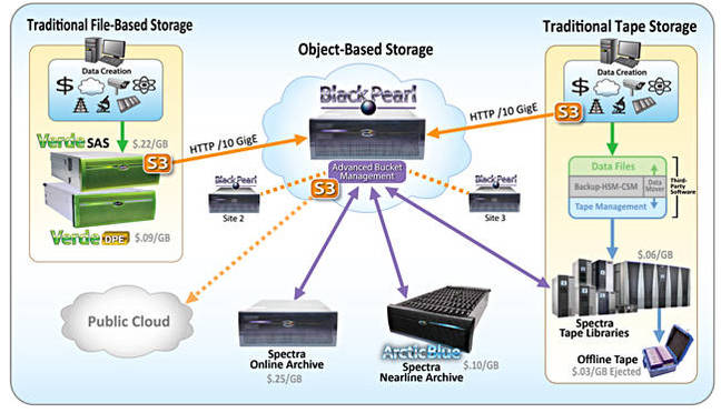BlackPearl_eco_system