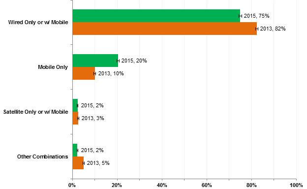 NTIA chart on home internet use