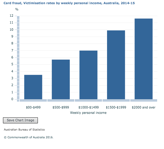 Card fraud, Victimisation rates by weekly personal income, Australia, 2014-15