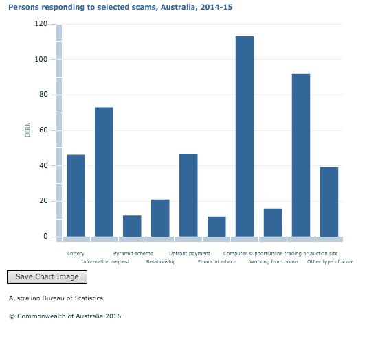Persons responding to selected scams, Australia, 2014-15