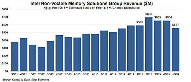 Intel_flash_revenues