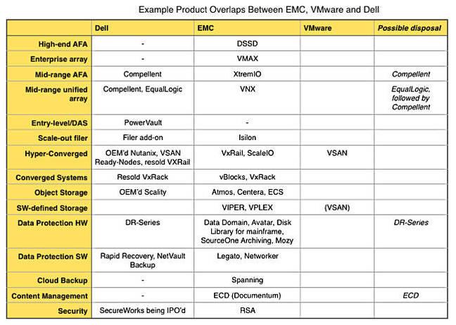 Dell_EMC_overlap