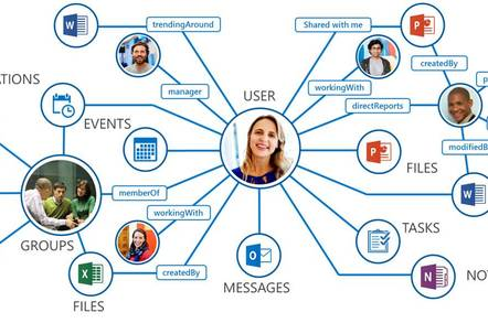 The Microsoft Graph API is a single endpoint for all things Office