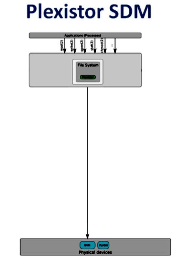 Plexistor_SDM_IO_stack