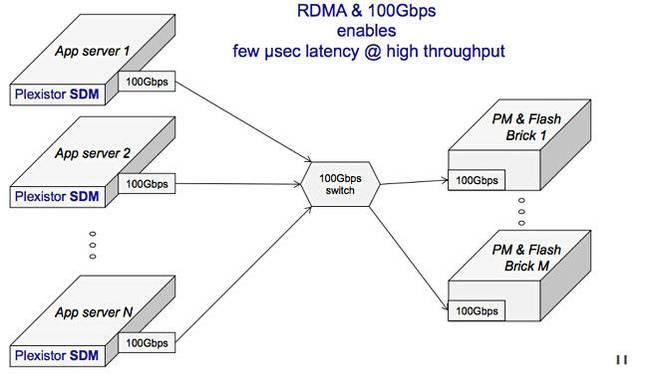 Plexistor_HA_scheme