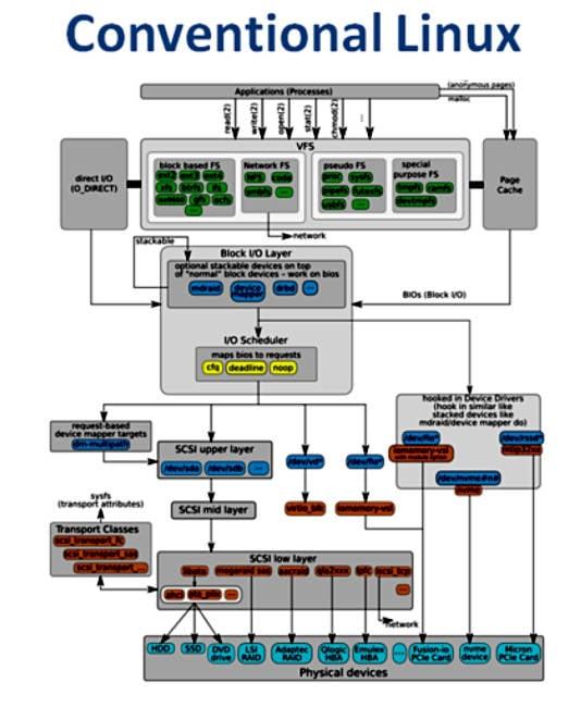 Trad_Linux_IO_stack