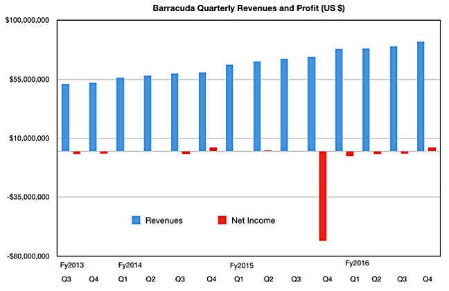 Barracuda Q4fy2016