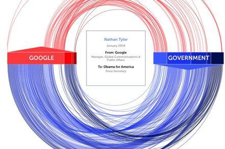 Revealed: The revolving door between Google and the US govt – in ...