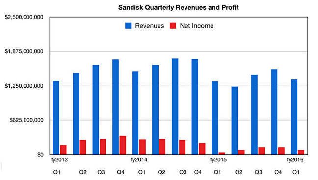 SanDisk_results_to_Q1cy2016