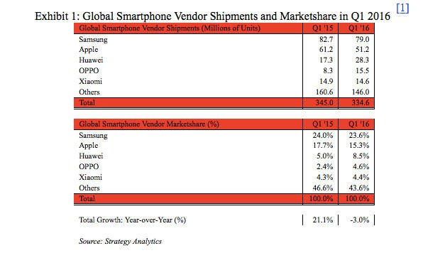 Strategy Analytics smartphone numbers for Q1 2016