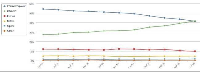 Browser market share April 2015