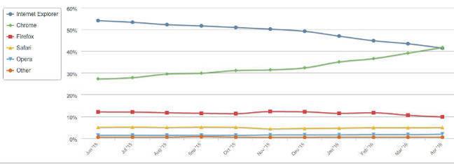 Browser market share April 2015