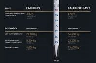 SpaceX's price list