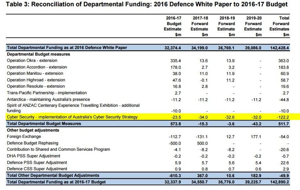 Defence funding reallocation.
