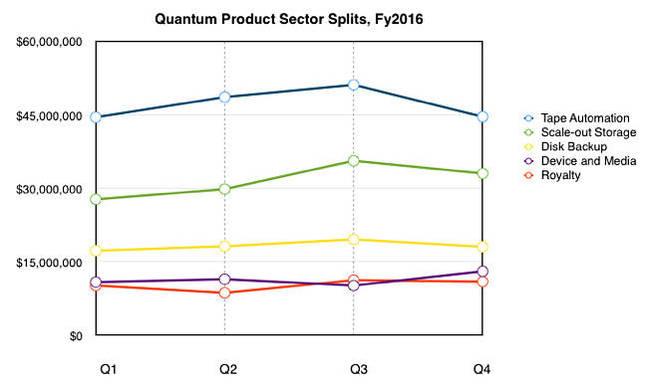 Quantum_sector_splits_fy2016