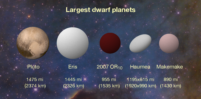 Comparative sizes of the dwarf planets. Pic: Konkoly Observatory/András Pál, Hungarian Astronomical Association/Iván Éder, NASA/JHUAPL/SwRI