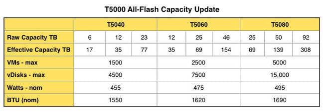 T5000s_new_numbers