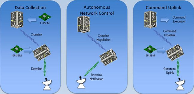 Graphic of the Nodes satellites' communications. Pic: NASA