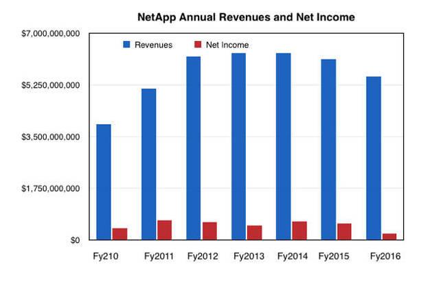 NetApp_A_Revs