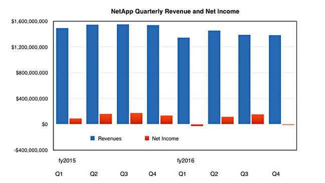 NetApp_Q_Revs