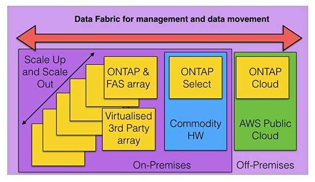 Data_Fabric_ONTAP_9