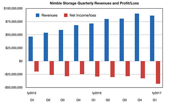 Nimble_results_to_Q1fy2017