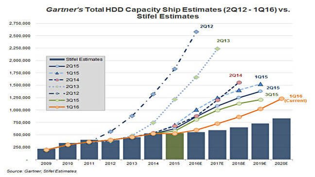 Gartner_HDD_Capacity_forecasts