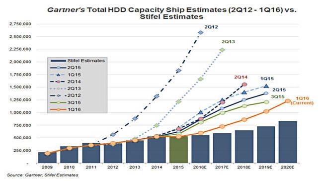 Gartner_HDD_Capacity_forecasts