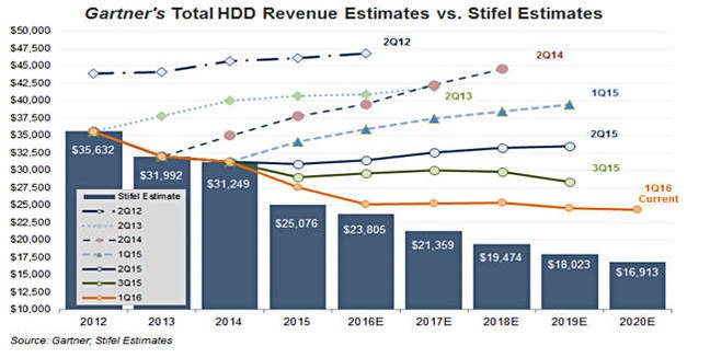 Gartner_HDD_Revenue_forecssts