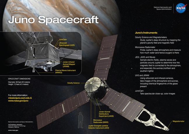 NASA Graphic of Juno and its instruments. Pic: NASA