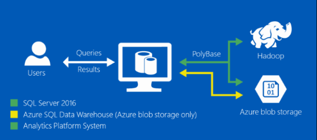 PolyBase lets you query Hadoop data with SQL Server