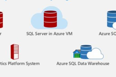 SQL Server 2016 supports hybrid cloud as well as on premises deployment