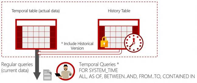 Temporal tables store a full history of data changes
